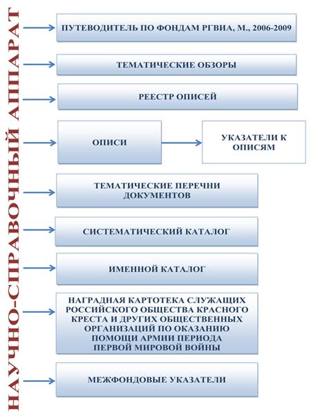 Перечень фондов